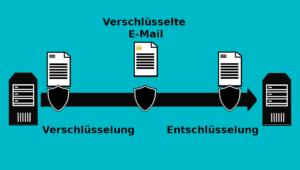 Transportverschlüsselung als E-Mail-Verschlüsselung