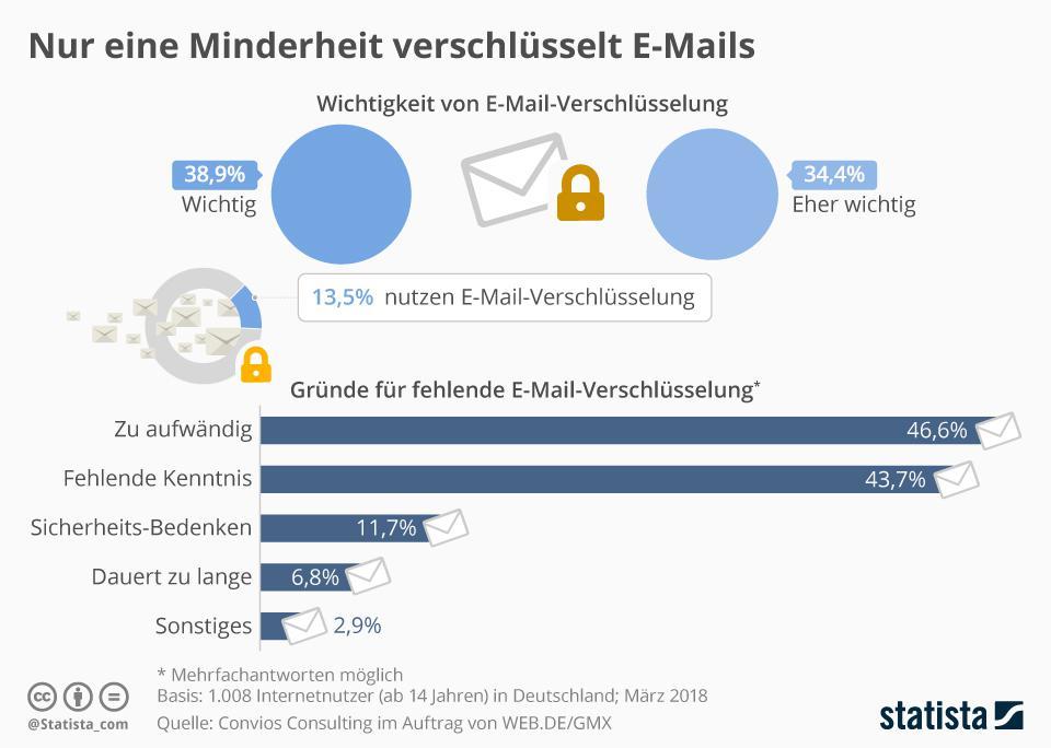 Umfrage zur E-Mail-Sicherheit und zur E-Mail-Verschlüsselung