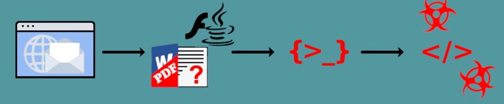 Wie Fileless Malware auf Ihr System gelangt