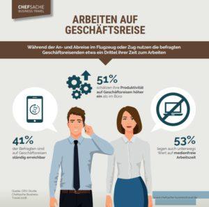 """Zu sehen ist eine Grafik mit dem Titel """"Arbeiten auf Geschäftsreise"""". Sie zeigt einen Geschäftsmann und eine Geschäftsfrau mit verschiedenen Umfrageergebnissen. Bild: DRV-Studie Chefsache Business Travel 2018."""