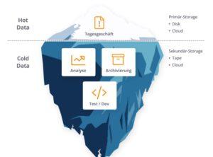 Zu sehen ist die Zeichnung eines Eisbergs; oberhalb der Wasseroberfläche liegen die Hot Data, die für das Tagesgeschäft benötigt werden. Unterhalb der Wasserlinie sind die Cold Data zu finden. Bild: NovaStor