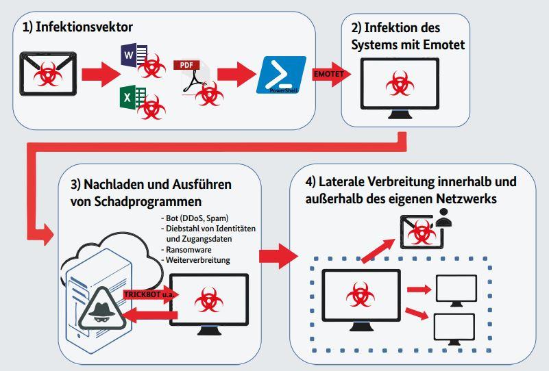 Zu sehen ist eine Grafik, die in vier Schritten die Infizierung mit der Malware Emotet beschreibt. Bild: BSI-Lagebericht 2019