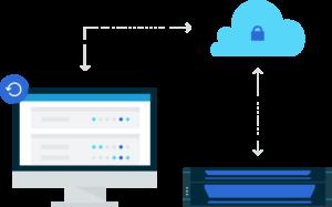 Die Infografik zeigt einen Computer, eine Cloud sowie ein Serverrack, welches miteinander durch Pfeile verbunden ist. Die Grafik symbolisiert das Thema Ausfallsicherheit, konkret das Produkt Datto SIRIS mit den Produkten Business Continuity und Disaster Recovery des Herstellers Datto. Bild: Datto