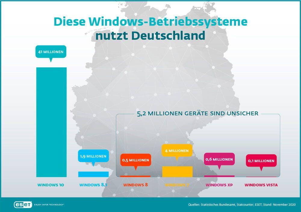 Zu sehen ist Grafik zur Verbreitung von Windows-Versionen in Deutschland. Dabei lautet die Antwort auf die Frage, Wie lange kann man Windows 7 noch nutzen: gar nicht mehr. Bild: ESET