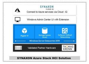 Die Grafik zeigt, wie die Hybrid-Lösung Azure Stack HCI funktioniert. Sie baut auf validierter Hardware von Thomas Krenn auf und wird durch Microsoft Azure-Dienste ergänzt, die durch SYNAXON bereitgestellt werden. Bild: SYNAXON AG