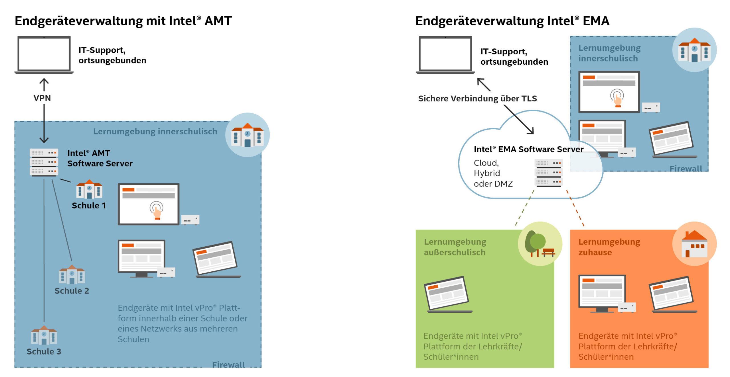 Eine Grafik zeigt die Funktionsweise der Intel vPro® Plattform. Bild: Intel