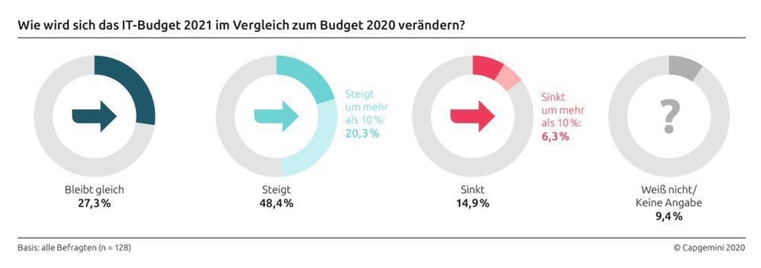 Zu sehen ist eine Grafik von Capgemini zu steigenden IT-Budgets als einem der IT-Trends 2021. Grafik: Capgemini