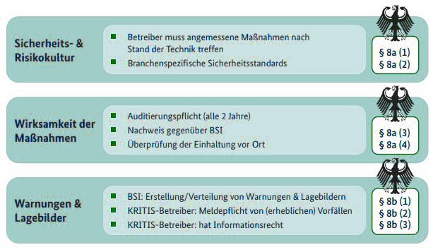 Zu sehen ist eine Übersicht der wesentlichen Regelungen im BSI-Gesetz für Kritische Infrastrukturen. Bild: BSI