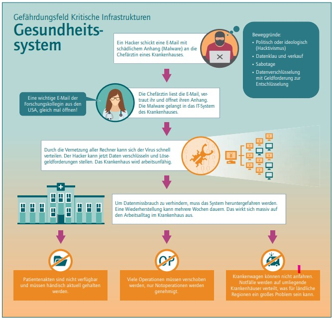 Zu sehen ist ein Schaubild über den exemplarischen Ablauf eines Cyberangriffs auf das Gesundheitswesen. Es zählt als Kritische Infrastruktur. Bild: acatech