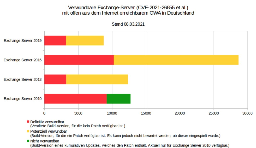 Zu sehen ist eine Grafik von CERT-Bund, die über Exchange-Server informiert, die durch die Exchange-Sicherheitslücken gefährdet sind. Grafik: CERT-Bund