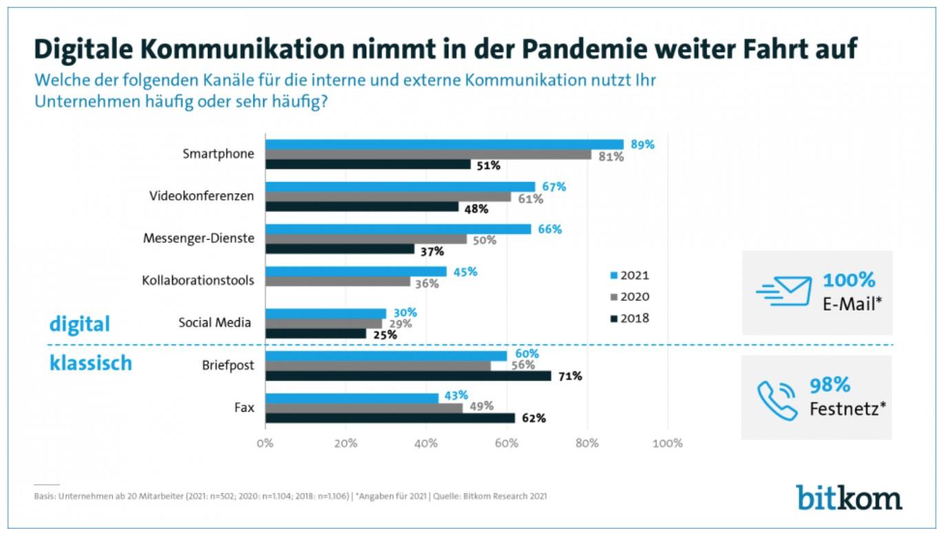 Zu sehen ist Grafik zur digitalen Kommunikation, in der auch das Fax vertreten ist. Das stinkt dem Datenschutz: Fax gilt nicht mehr als sicher. Grafik: bitkom