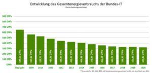 Zu sehen ist eine Grafik, die den verringerten Energieverbrauch dank der Initiative Green IT zeigt. Grafik: BMU