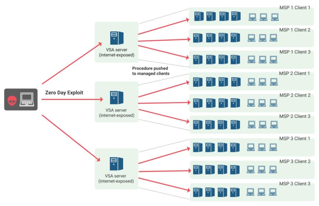 Zu sehen ist eine Grafik, die den Supply-Chain-Angriff mit REvil darstellt. Bild: TRUESEC