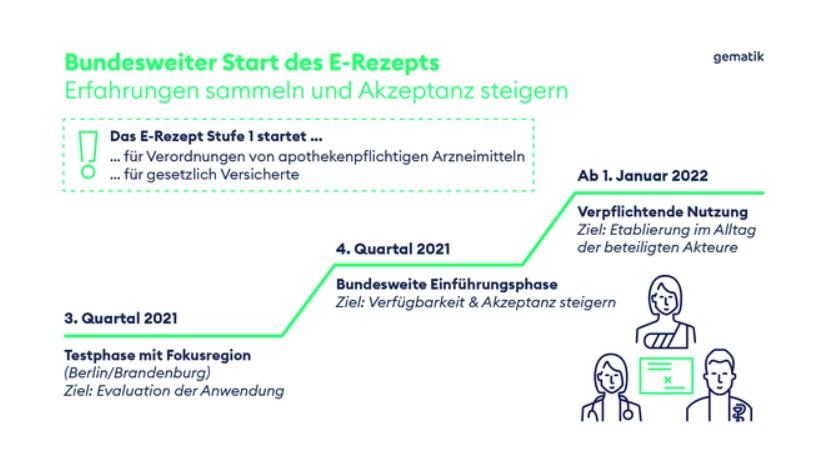 Zu sehen ist ein grafisch aufbereiteter Stufenplan zur Einführung des E-Rezepts. Bild: gematik