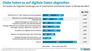 Zu sehen ist eine Grafik von bitkom. Es geht darum, dass Diebe es auf digitale Daten abgesehen haben und um Sabotage in Unternehmen. Grafik: bitkom